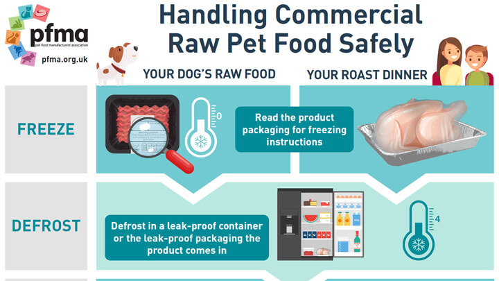 Handling Commercial Raw Pet Food Safely Poster