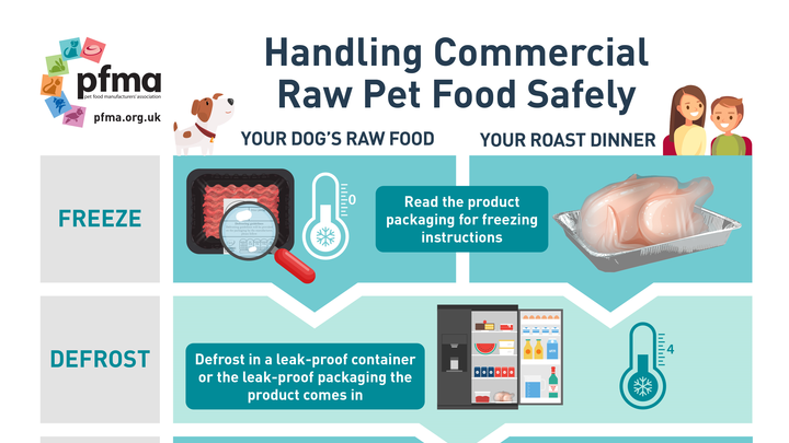 Handling Commercial Raw Pet Food Safely – New Educational Poster Available from PFMA